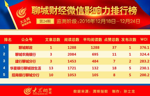 聊城微信影响力排行榜第31期发布交警部门包日语普通高中图片
